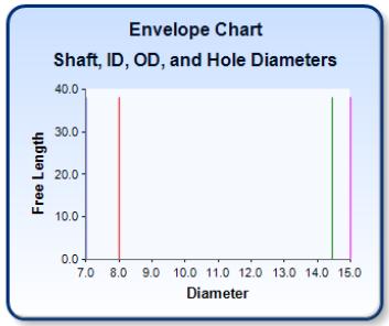 Spring Design Verification: Envelope Chart
