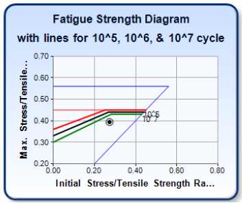 Spring Design Verification: Fatigue Strength Diagram