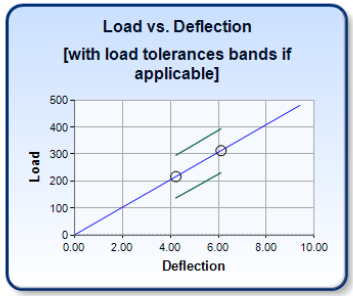 Spring Design Verification: Load vs Deflection