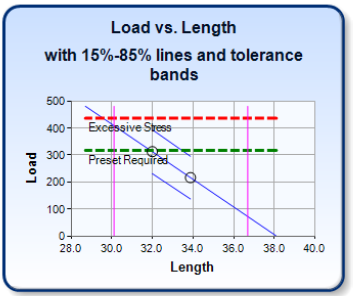 Spring Design Verification: Load vs Length 15-85 percent