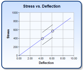 Spring Design Verification: Stress vs Deflection