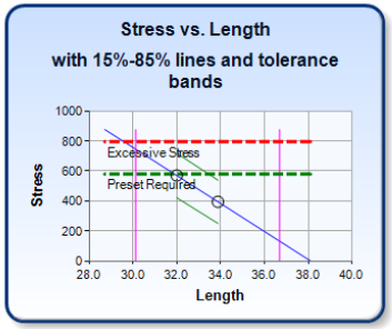 Spring Design Verification: Stress vs Length 15-85 Percent